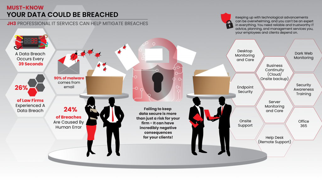Learn how JH3 can help you firm stay protected from data breaches